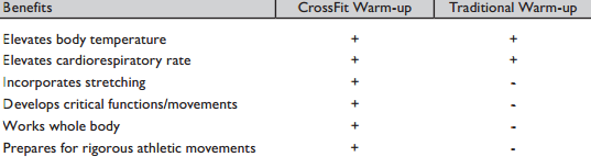 voordelen van de crossfit warming up